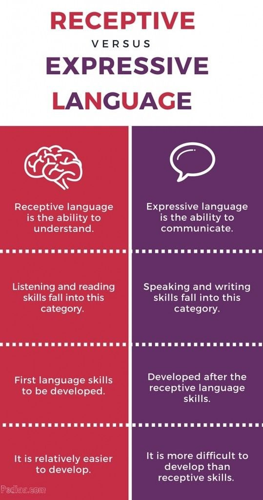 List of expressive and receptive language features-more at https://pediaa.com/difference-between-receptive-and-expressive-language/